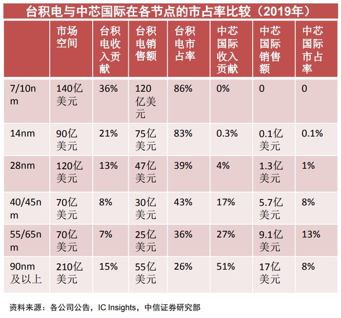 一文读懂:中芯国际与台积电还有多大差距?
