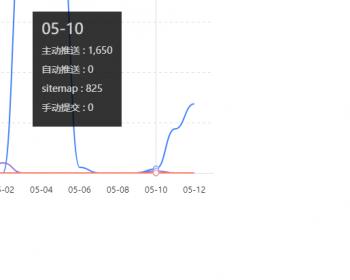 杰奇CMS1.7百度推送插件4.0.1(带熊掌号推送) 下载+使用教程